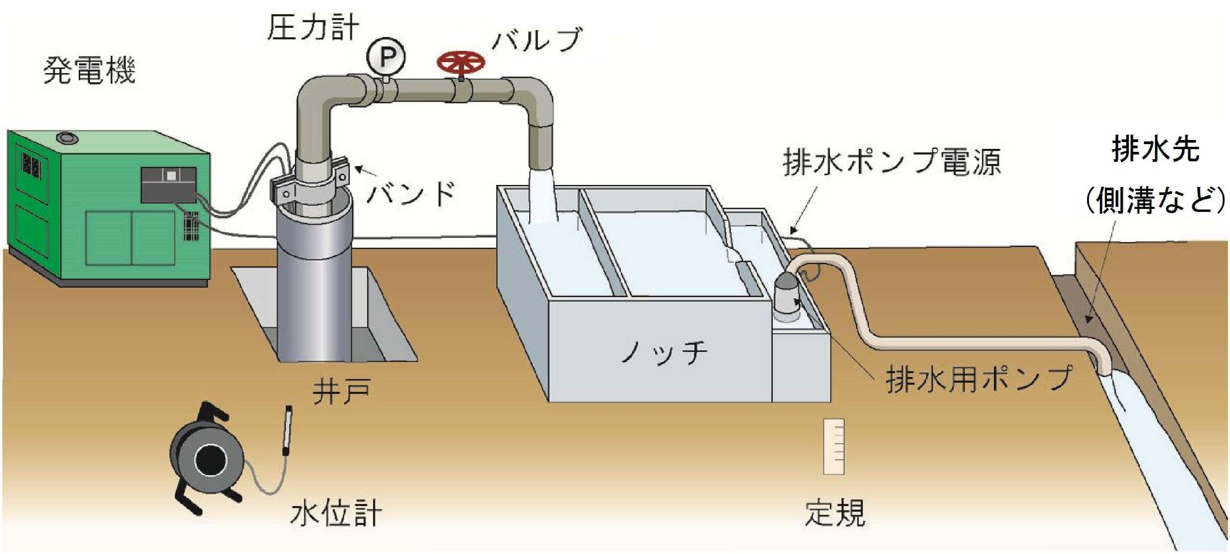 揚水試験施設の配置例